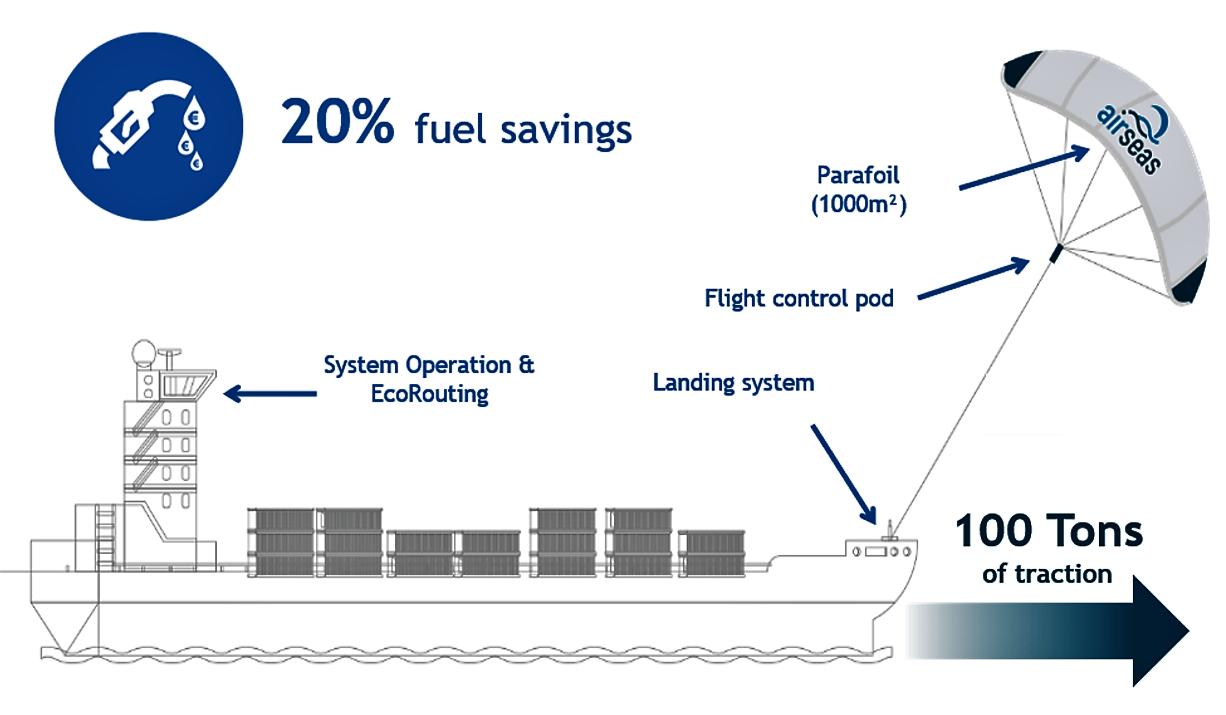 """Airseas déploie son immense """"Seawing"""" à l'aéroport d'Auch 20210319002411thumbnailSeawingschemapng"""